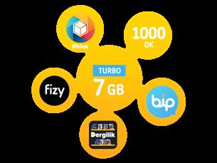 Satın Al Turbo Bizbize 7GB Yıllık Abonelik Kampanyası