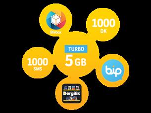 Satın Al Turbo Bizbize 5GB Yıllık Abonelik Kampanyası-Yeni Müşteri